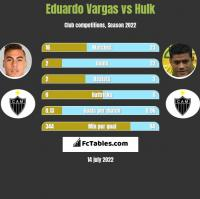 Eduardo Vargas vs Hulk h2h player stats