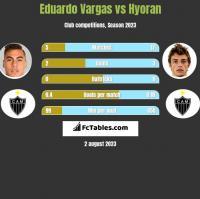 Eduardo Vargas vs Hyoran h2h player stats