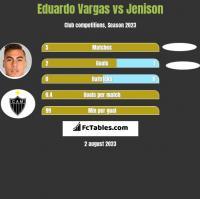 Eduardo Vargas vs Jenison h2h player stats