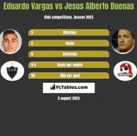Eduardo Vargas vs Jesus Alberto Duenas h2h player stats