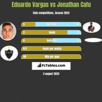 Eduardo Vargas vs Jonathan Cafu h2h player stats