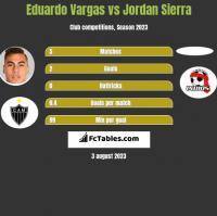 Eduardo Vargas vs Jordan Sierra h2h player stats
