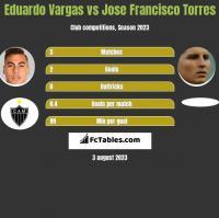 Eduardo Vargas vs Jose Francisco Torres h2h player stats