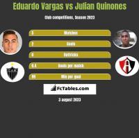 Eduardo Vargas vs Julian Quinones h2h player stats