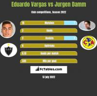 Eduardo Vargas vs Jurgen Damm h2h player stats