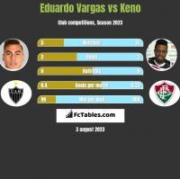 Eduardo Vargas vs Keno h2h player stats