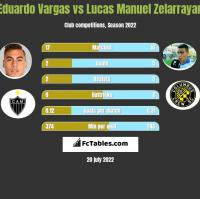 Eduardo Vargas vs Lucas Manuel Zelarrayan h2h player stats
