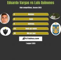Eduardo Vargas vs Luis Quinones h2h player stats