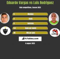 Eduardo Vargas vs Luis Rodriguez h2h player stats