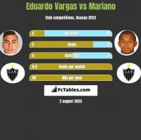 Eduardo Vargas vs Mariano h2h player stats