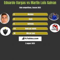Eduardo Vargas vs Martin Luis Galvan h2h player stats