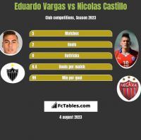 Eduardo Vargas vs Nicolas Castillo h2h player stats
