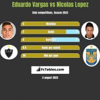 Eduardo Vargas vs Nicolas Lopez h2h player stats