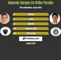 Eduardo Vargas vs Oribe Peralta h2h player stats