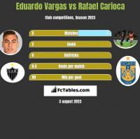 Eduardo Vargas vs Rafael Carioca h2h player stats