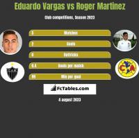 Eduardo Vargas vs Roger Martinez h2h player stats