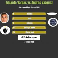 Eduardo Vargas vs Andres Vazquez h2h player stats
