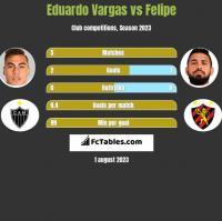 Eduardo Vargas vs Felipe h2h player stats