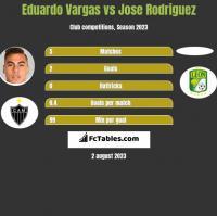 Eduardo Vargas vs Jose Rodriguez h2h player stats