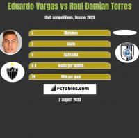 Eduardo Vargas vs Raul Damian Torres h2h player stats