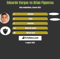 Eduardo Vargas vs Brian Figueroa h2h player stats