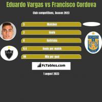 Eduardo Vargas vs Francisco Cordova h2h player stats