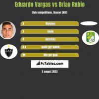Eduardo Vargas vs Brian Rubio h2h player stats