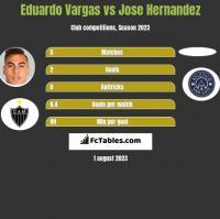 Eduardo Vargas vs Jose Hernandez h2h player stats