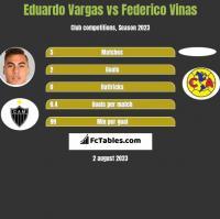 Eduardo Vargas vs Federico Vinas h2h player stats