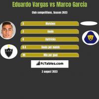 Eduardo Vargas vs Marco Garcia h2h player stats