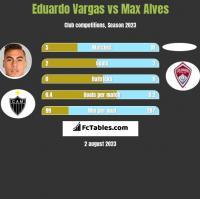 Eduardo Vargas vs Max Alves h2h player stats