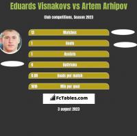 Eduards Visnakovs vs Artem Arhipov h2h player stats