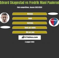 Edvard Skagestad vs Fredrik Mani Paalerud h2h player stats