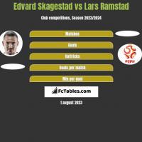 Edvard Skagestad vs Lars Ramstad h2h player stats
