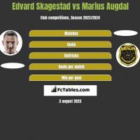 Edvard Skagestad vs Marius Augdal h2h player stats