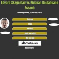 Edvard Skagestad vs Ridouan Boulahuane Essaeh h2h player stats