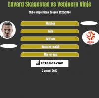 Edvard Skagestad vs Vebjoern Vinje h2h player stats