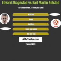 Edvard Skagestad vs Karl Martin Rolstad h2h player stats