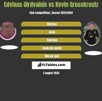 Edvinas Girdvainis vs Kevin Grosskreutz h2h player stats