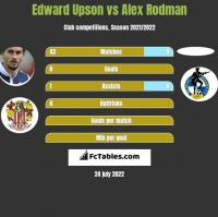 Edward Upson vs Alex Rodman h2h player stats