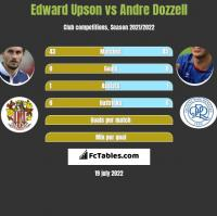 Edward Upson vs Andre Dozzell h2h player stats