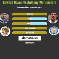 Edward Upson vs Anthony Wordsworth h2h player stats