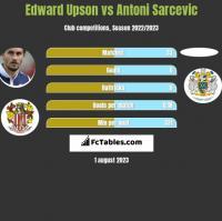 Edward Upson vs Antoni Sarcevic h2h player stats
