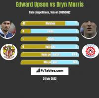 Edward Upson vs Bryn Morris h2h player stats