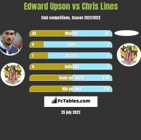 Edward Upson vs Chris Lines h2h player stats