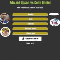 Edward Upson vs Colin Daniel h2h player stats