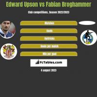 Edward Upson vs Fabian Broghammer h2h player stats