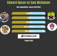 Edward Upson vs Sam Nicholson h2h player stats
