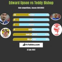 Edward Upson vs Teddy Bishop h2h player stats