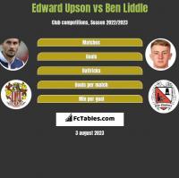Edward Upson vs Ben Liddle h2h player stats
